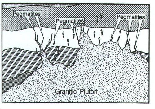 1.  Pegmatite Profile Image.  by Northern.Edu
