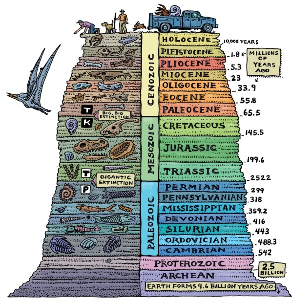 Expedition Earth: Geological time scale